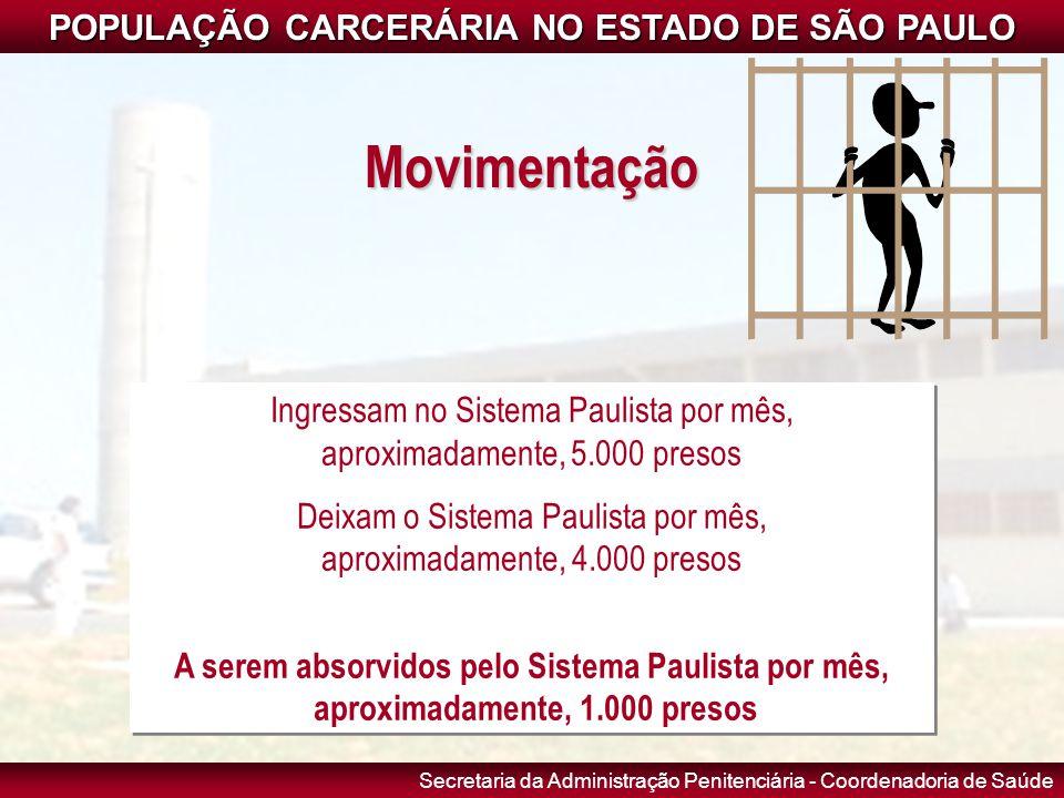 Movimentação POPULAÇÃO CARCERÁRIA NO ESTADO DE SÃO PAULO