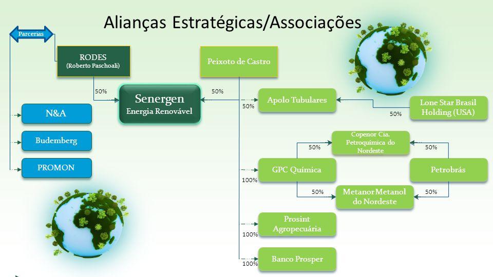 Alianças Estratégicas/Associações