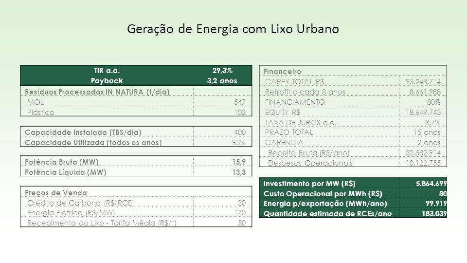 Geração de Energia com Lixo Urbano