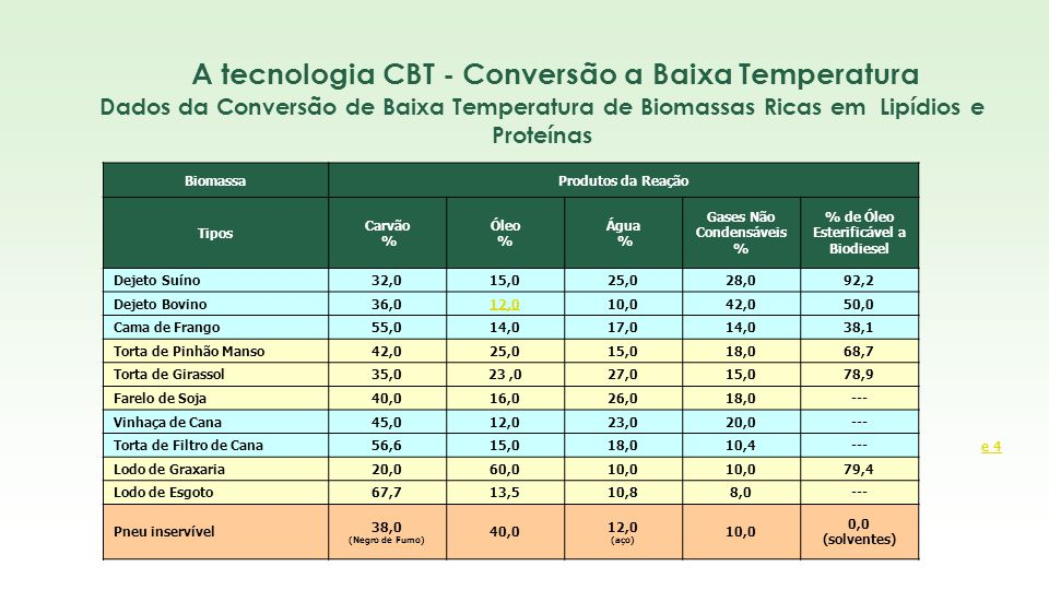 A tecnologia CBT - Conversão a Baixa Temperatura