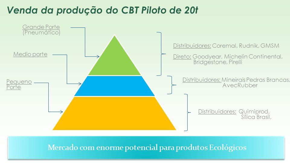 Mercado com enorme potencial para produtos Ecológicos