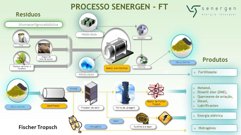 PROCESSO SENERGEN - FT Resíduos Produtos Fischer Tropsch