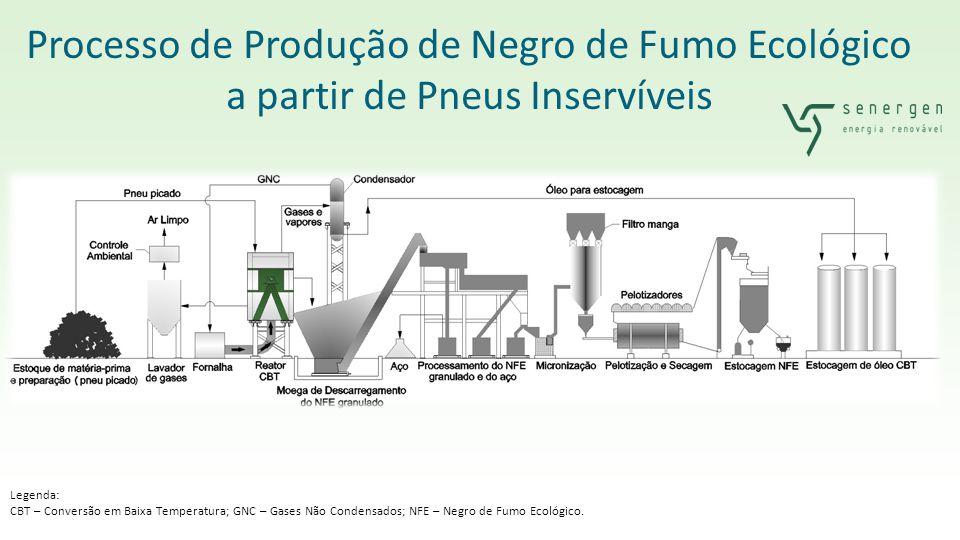 Processo de Produção de Negro de Fumo Ecológico