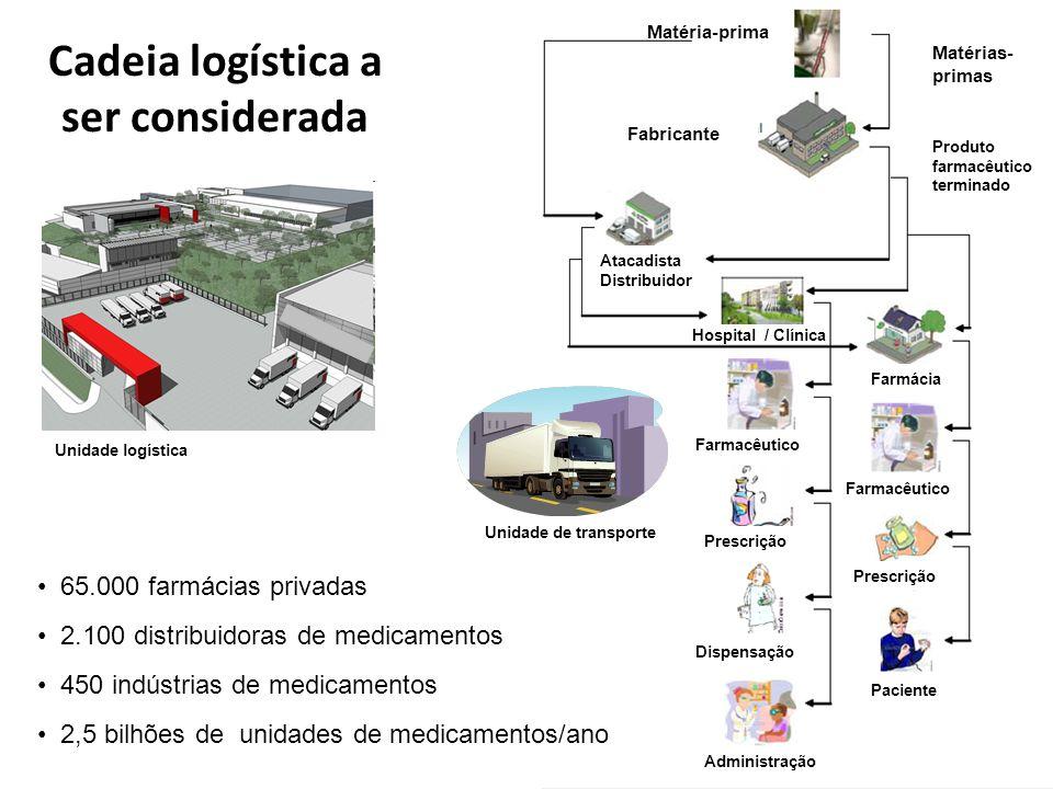 Cadeia logística a ser considerada
