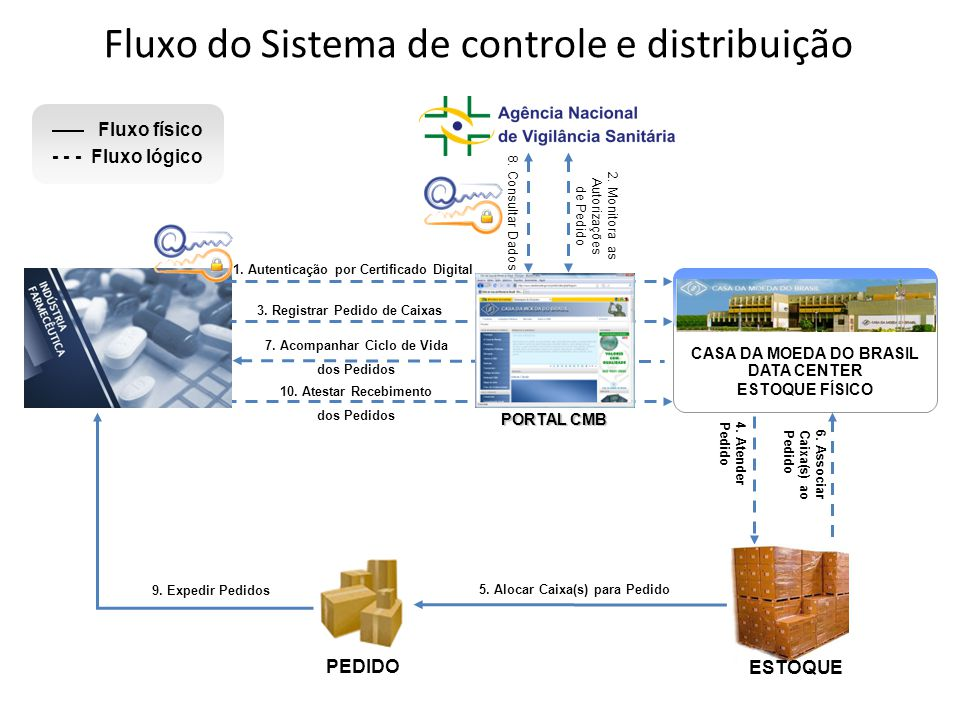 Fluxo do Sistema de controle e distribuição