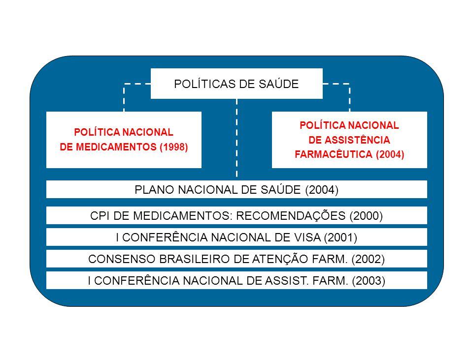 CPI DE MEDICAMENTOS: RECOMENDAÇÕES (2000) POLÍTICAS DE SAÚDE