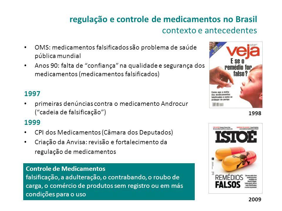 regulação e controle de medicamentos no Brasil contexto e antecedentes