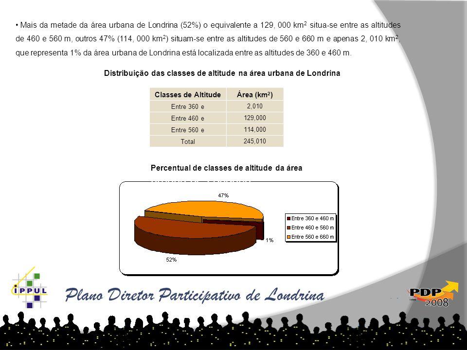Distribuição das classes de altitude na área urbana de Londrina