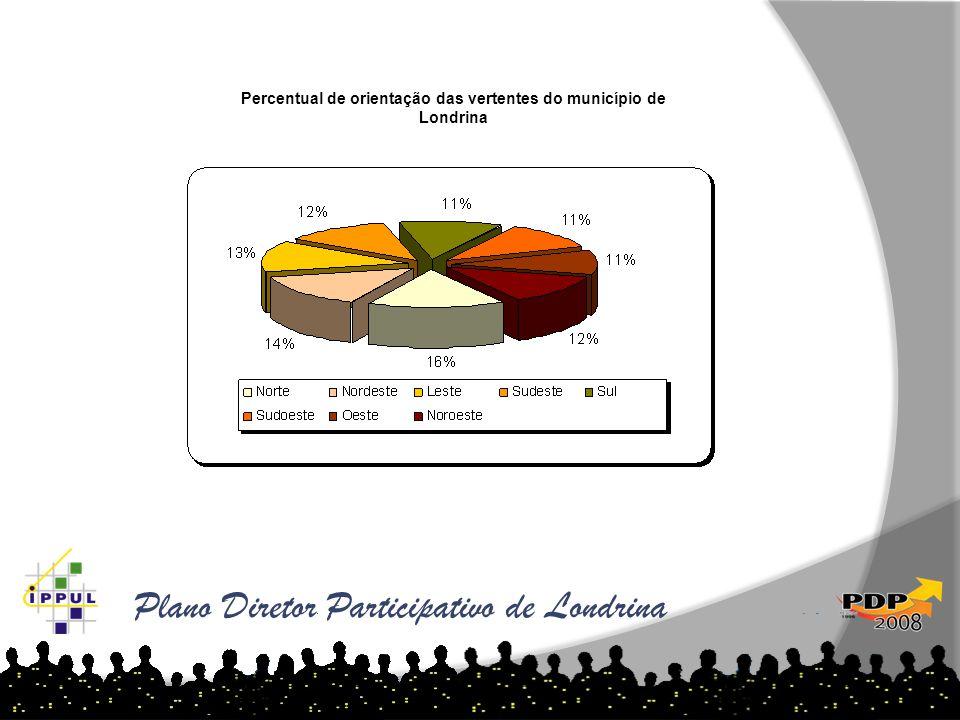 Percentual de orientação das vertentes do município de Londrina