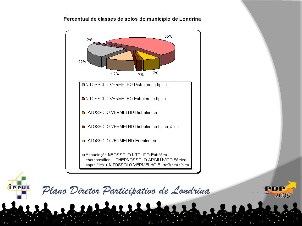 Percentual de classes de solos do município de Londrina Londrina