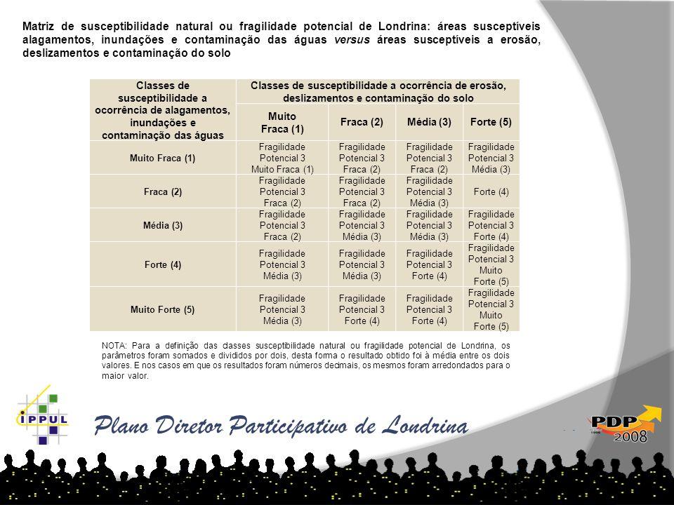 Plano Diretor Participativo de Londrina