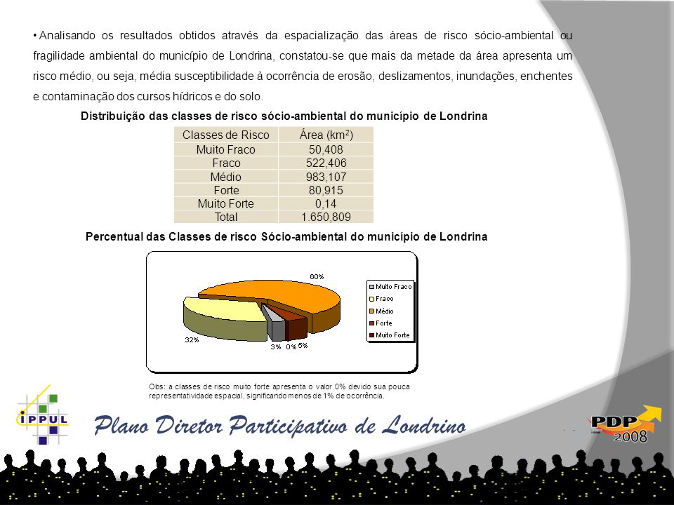 Plano Diretor Participativo de Londrino
