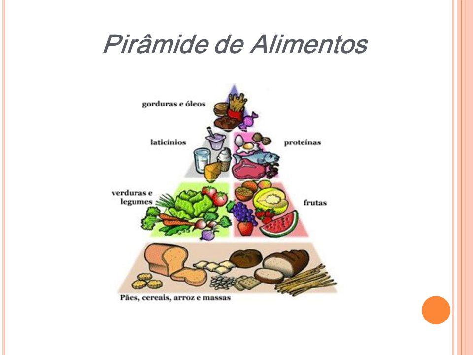 Pirâmide de Alimentos