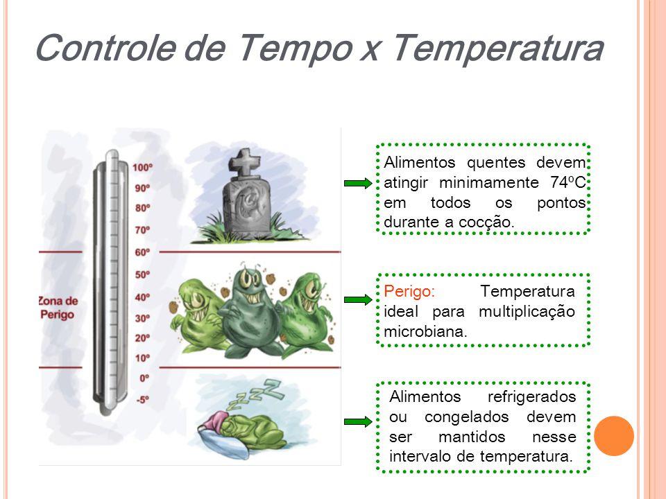 Controle de Tempo x Temperatura