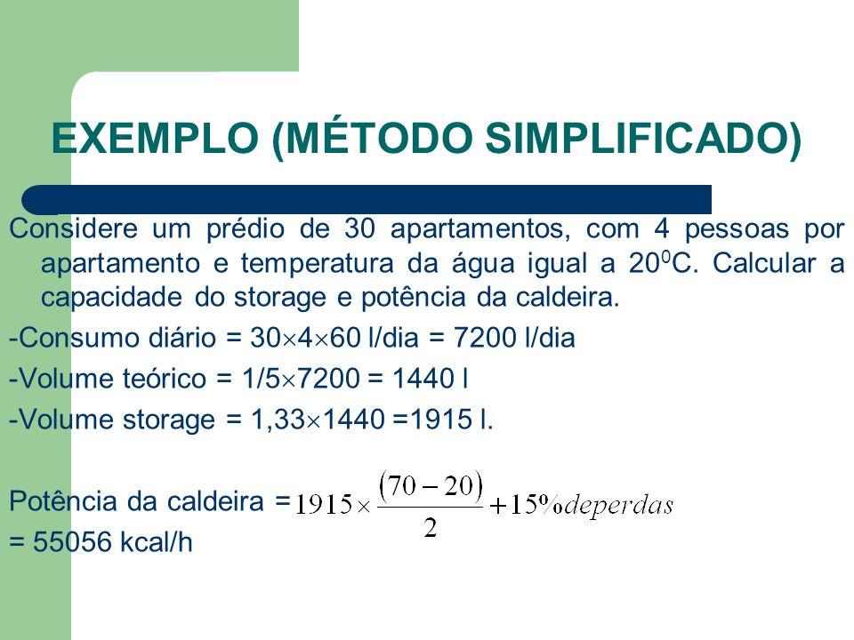 Exemplo (Método Simplificado)
