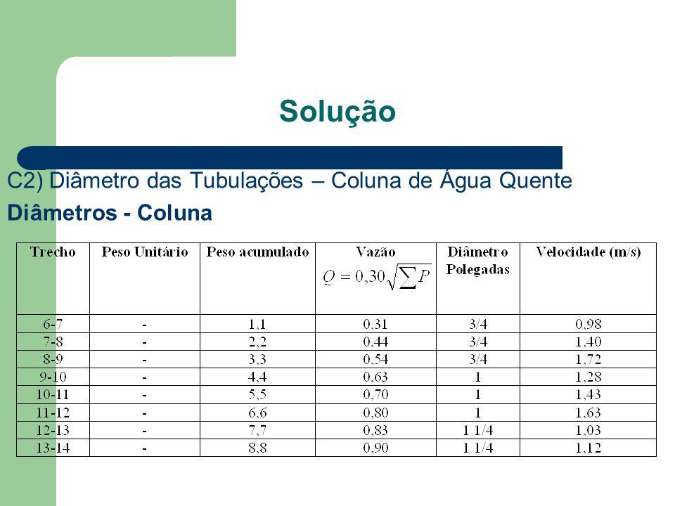 Solução C2) Diâmetro das Tubulações – Coluna de Água Quente