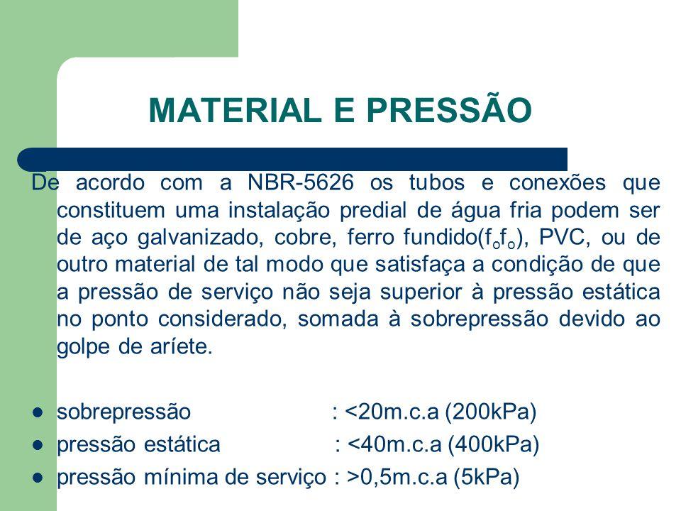 MATERIAL E PRESSÃO