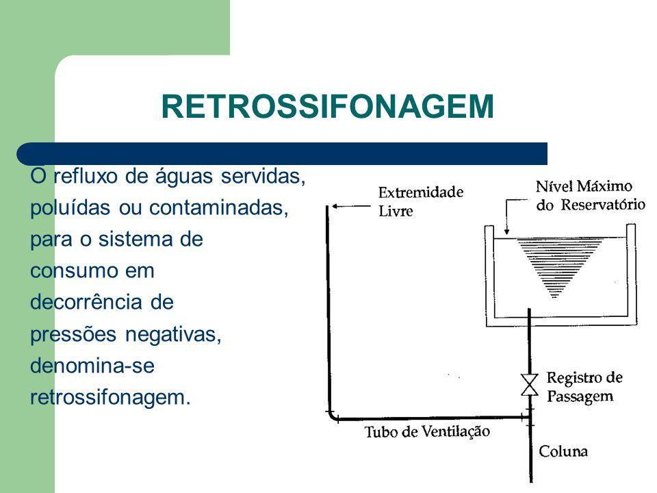 Retrossifonagem O refluxo de águas servidas, poluídas ou contaminadas,