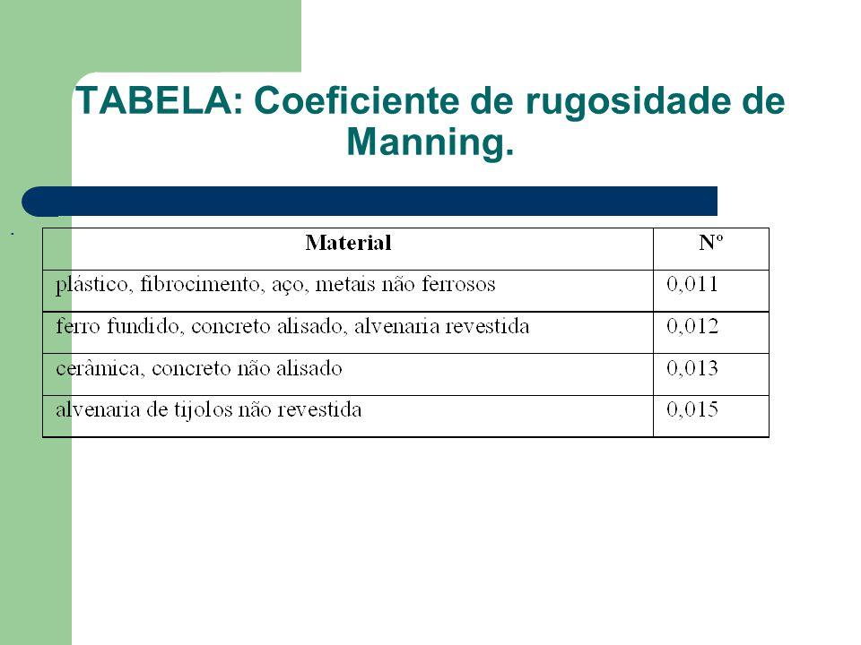 TABELA: Coeficiente de rugosidade de Manning.