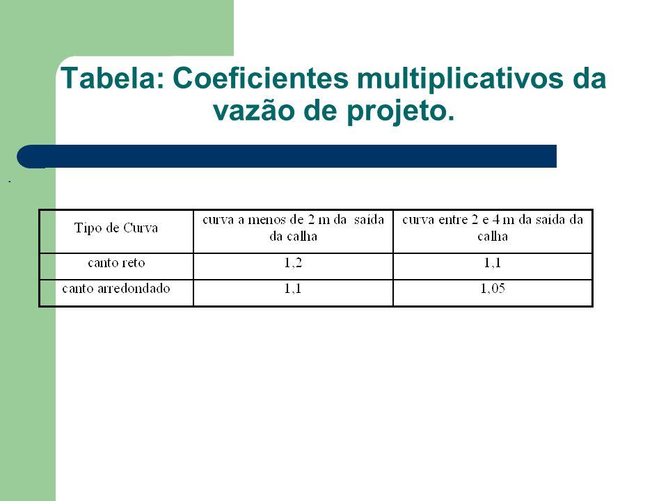Tabela: Coeficientes multiplicativos da vazão de projeto.