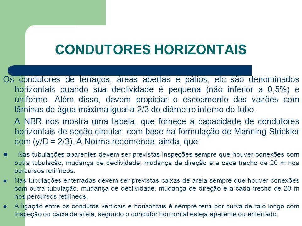 CONDUTORES HORIZONTAIS
