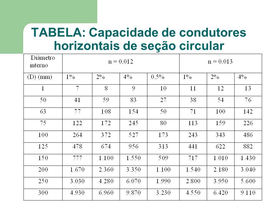 TABELA: Capacidade de condutores horizontais de seção circular