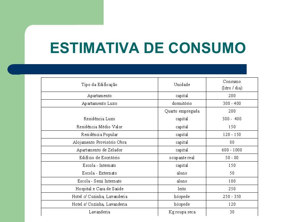 Estimativa de Consumo