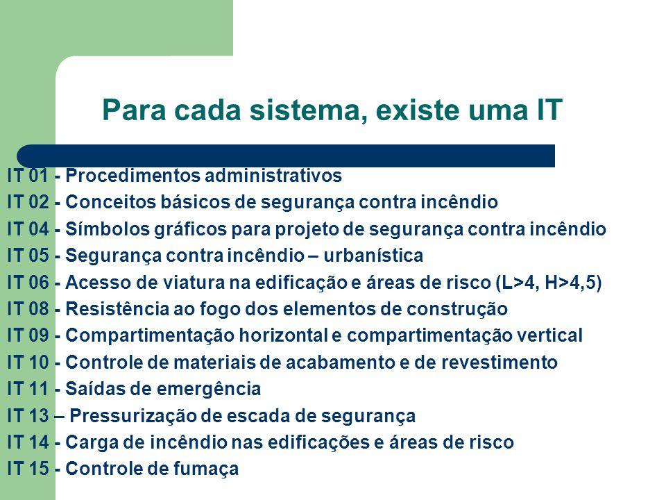 Para cada sistema, existe uma IT