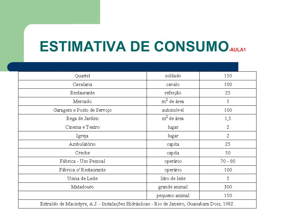 Estimativa de Consumo-AULA1