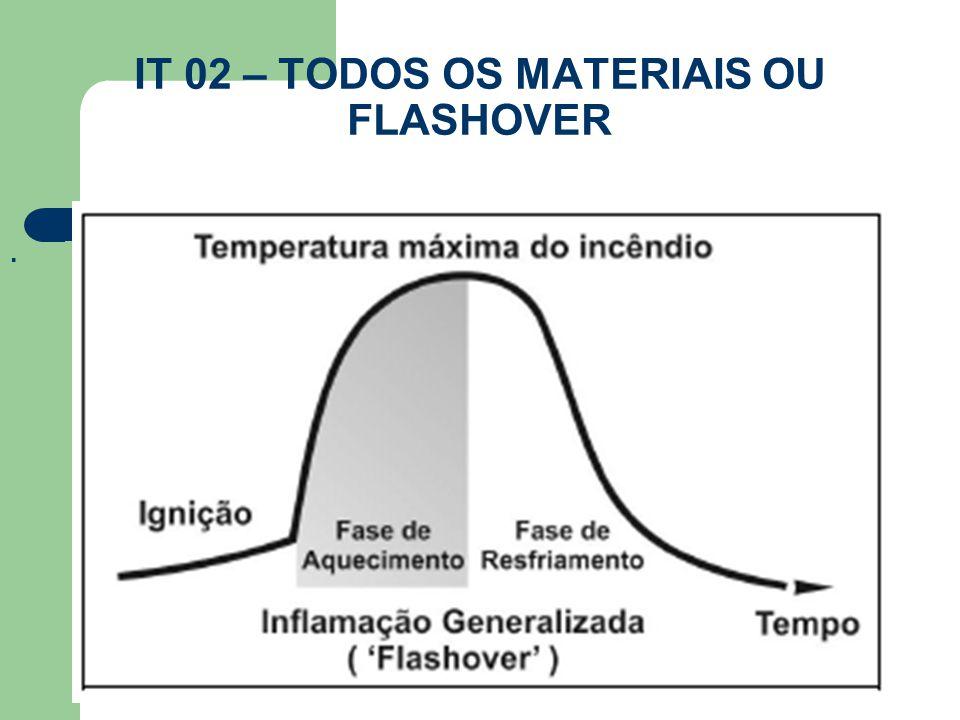IT 02 – TODOS OS MATERIAIS OU FLASHOVER