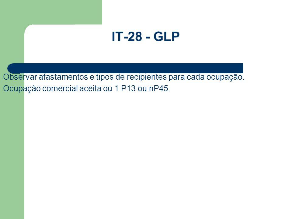 IT-28 - GLP Observar afastamentos e tipos de recipientes para cada ocupação.