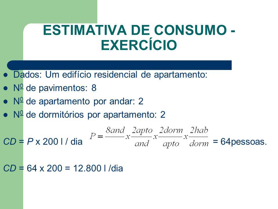Estimativa de Consumo - exercício
