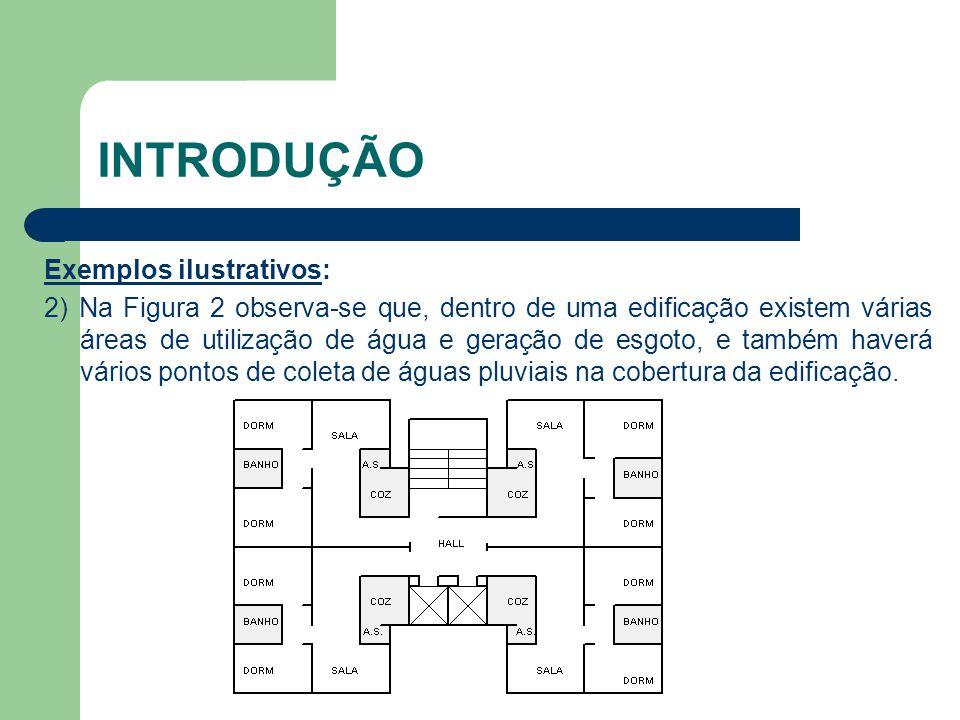 INTRODUÇÃO Exemplos ilustrativos: