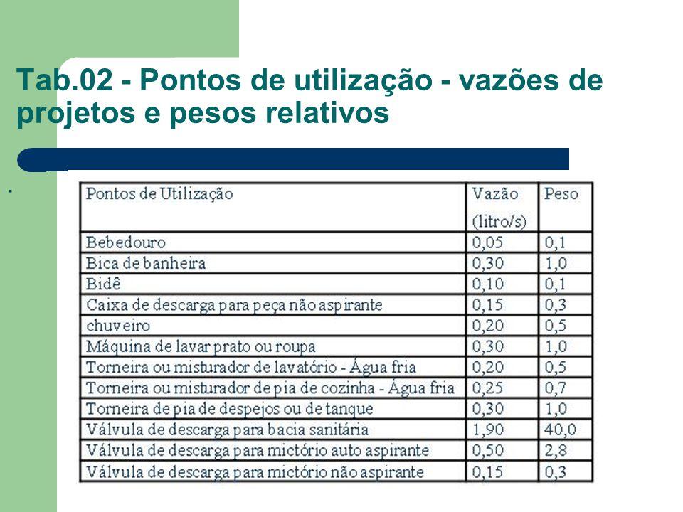 Tab.02 - Pontos de utilização - vazões de projetos e pesos relativos