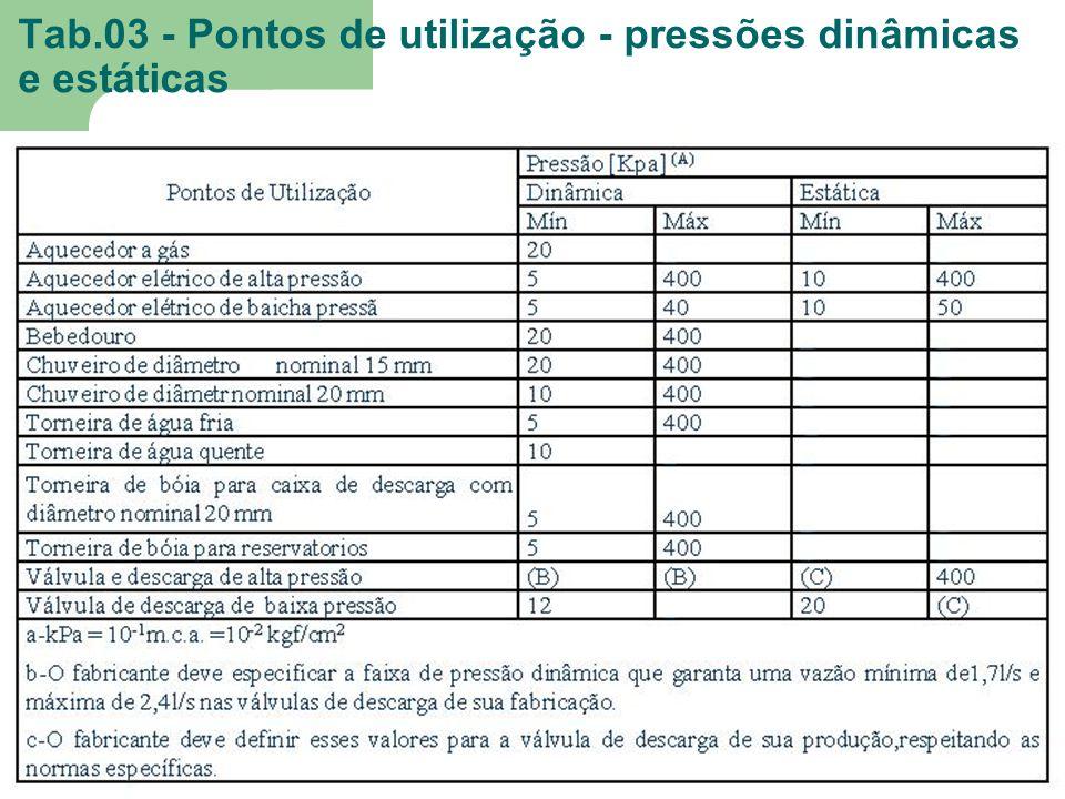 Tab.03 - Pontos de utilização - pressões dinâmicas e estáticas