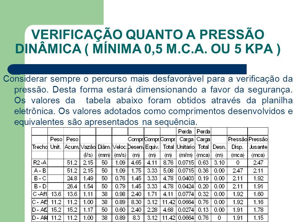 VERIFICAÇÃO QUANTO A PRESSÃO DINÂMICA ( MÍNIMA 0,5 M.C.A. OU 5 KPA )