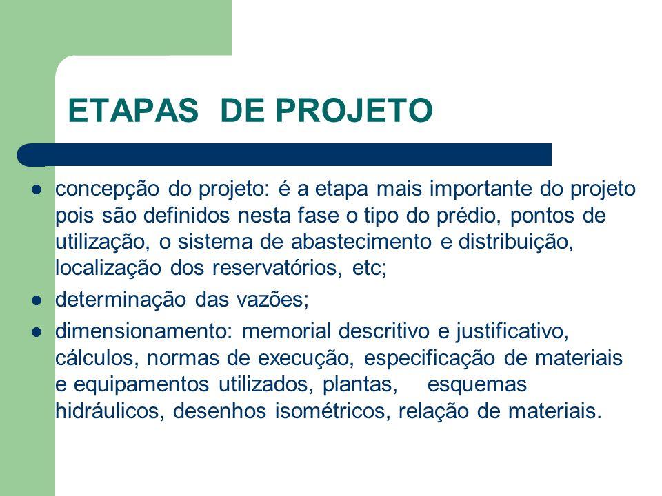 Etapas de Projeto