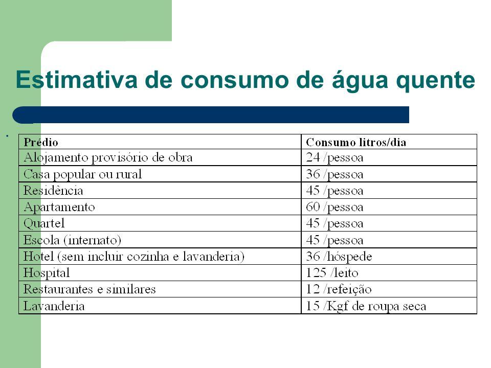Estimativa de consumo de água quente