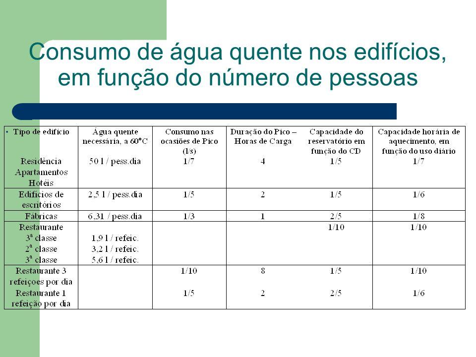 Consumo de água quente nos edifícios, em função do número de pessoas