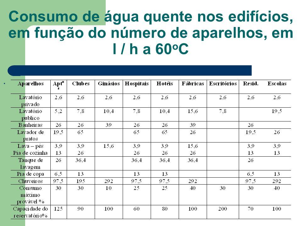 Consumo de água quente nos edifícios, em função do número de aparelhos, em l / h a 60oC