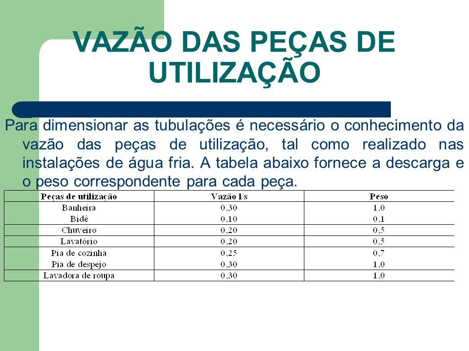 VAZÃO DAS PEÇAS DE UTILIZAÇÃO