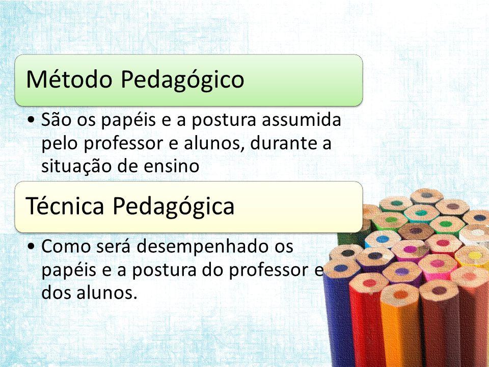 Método Pedagógico São os papéis e a postura assumida pelo professor e alunos, durante a situação de ensino.