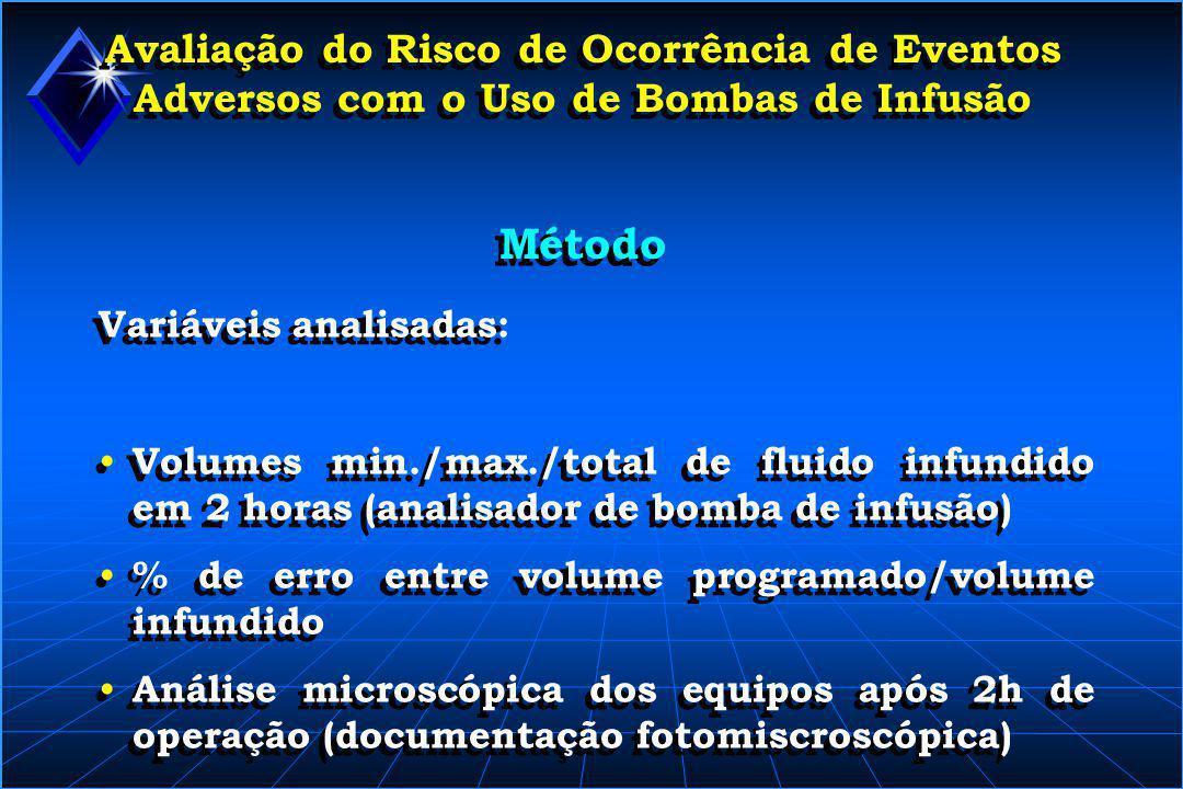Avaliação do Risco de Ocorrência de Eventos Adversos com o Uso de Bombas de Infusão