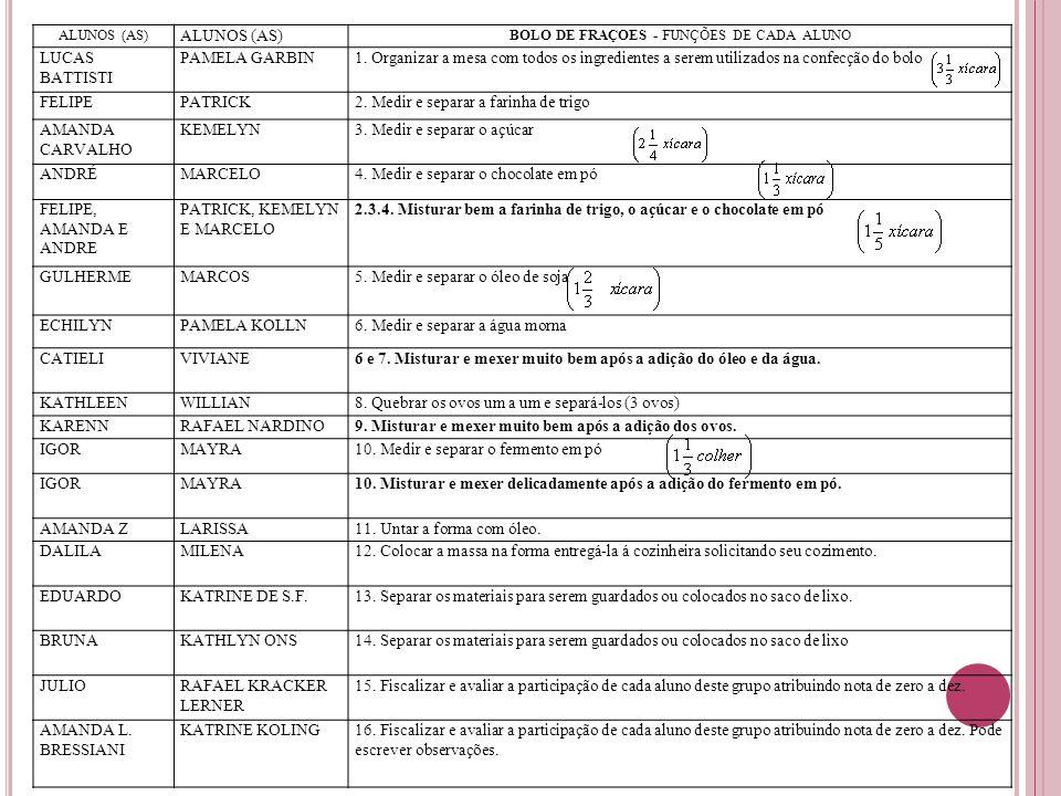 BOLO DE FRAÇOES - FUNÇÕES DE CADA ALUNO