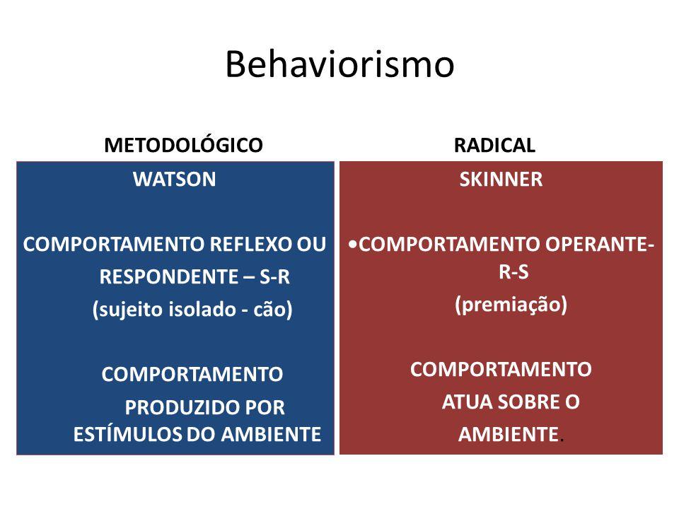 Behaviorismo METODOLÓGICO RADICAL WATSON COMPORTAMENTO REFLEXO OU