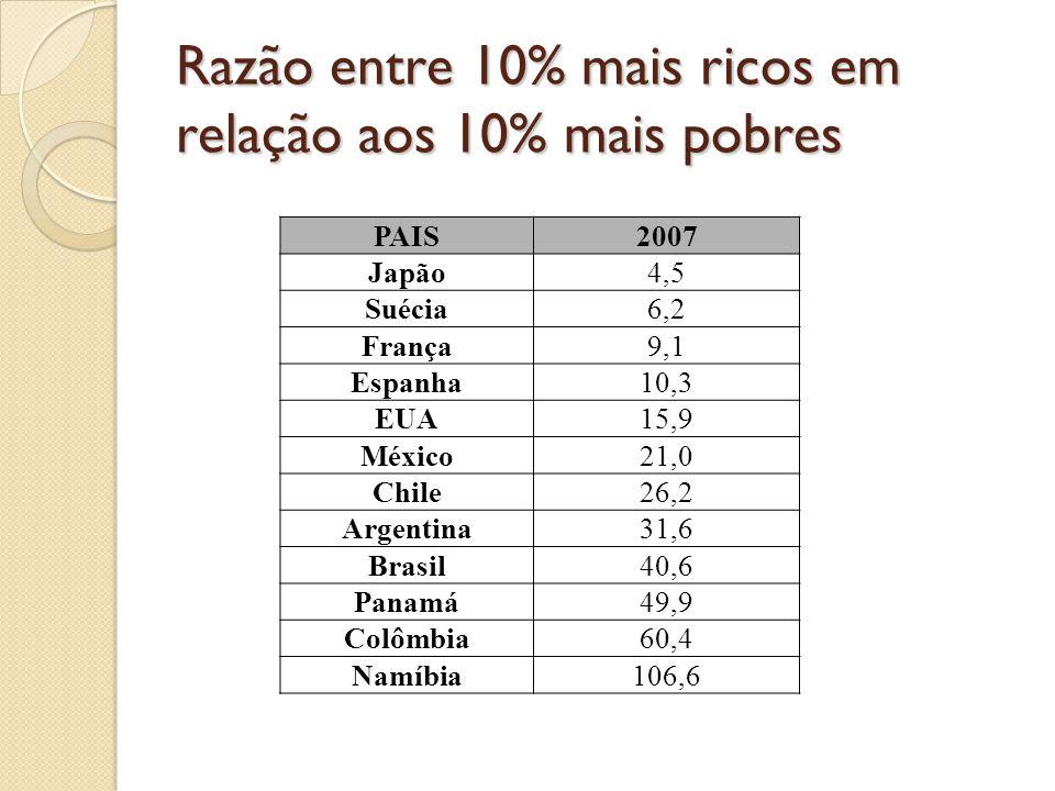 Razão entre 10% mais ricos em relação aos 10% mais pobres