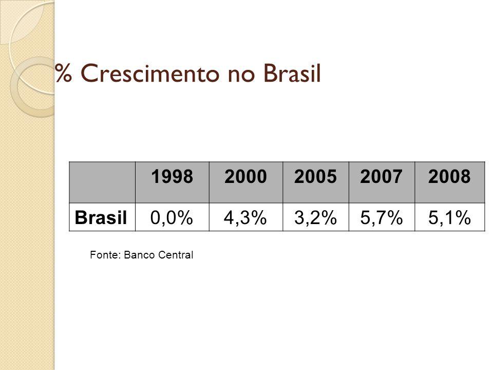 % Crescimento no Brasil
