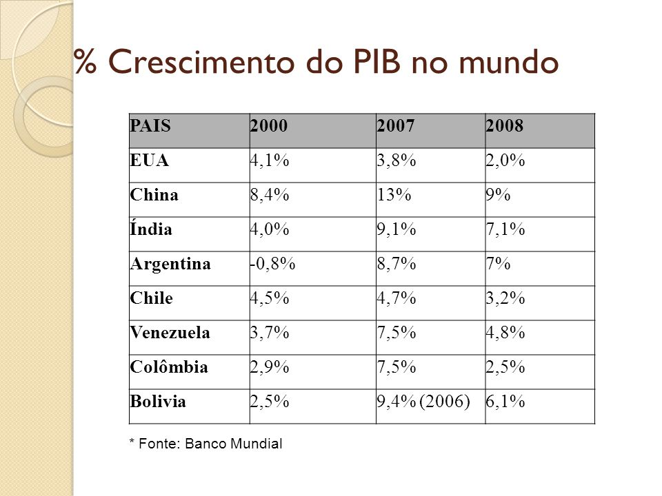 % Crescimento do PIB no mundo
