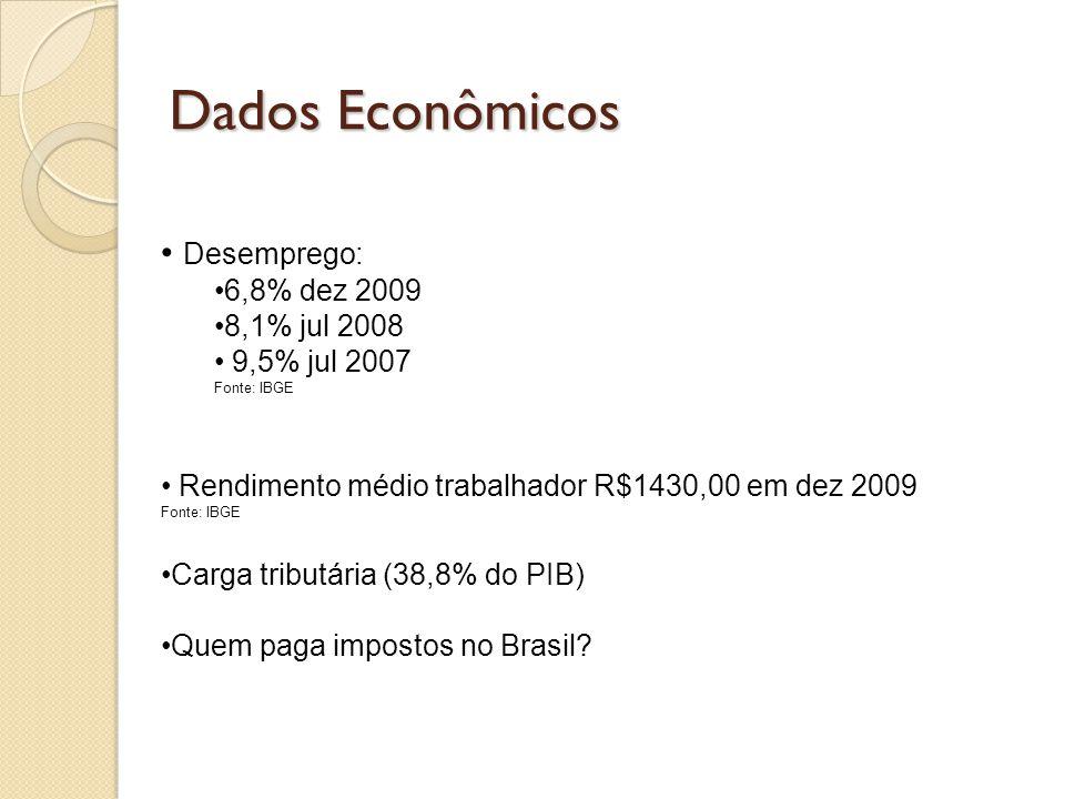 Dados Econômicos Desemprego: 6,8% dez 2009 8,1% jul 2008 9,5% jul 2007