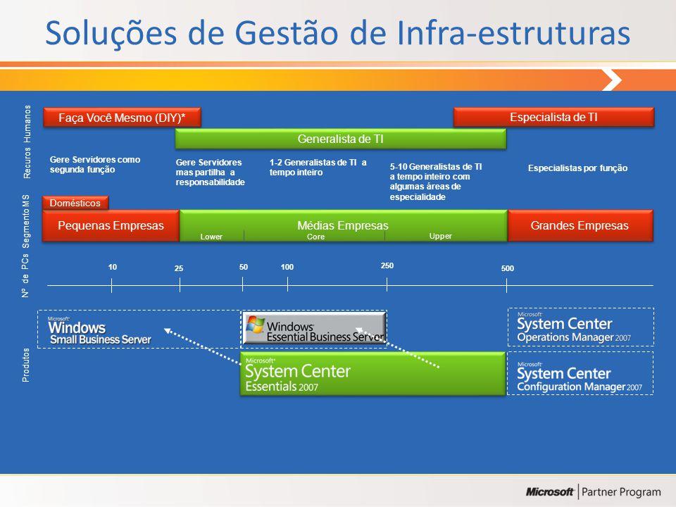 Soluções de Gestão de Infra-estruturas